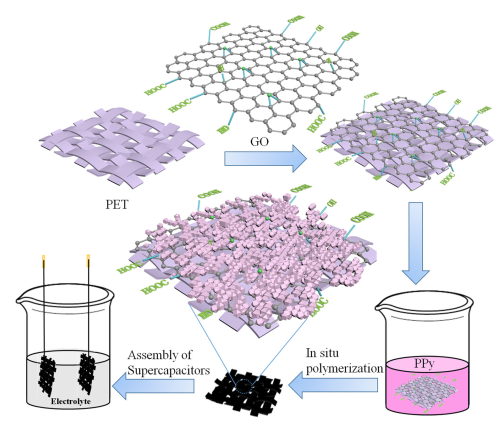 47.Flexible supercapacitor with high energy density prepared by GO-induced porous coral-like polypyr