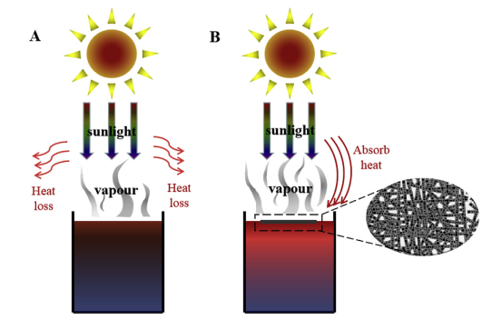 63.Fabrication of ZrC/PVA-co-PE NF composite membranes with photo-thermal conversion for solar
